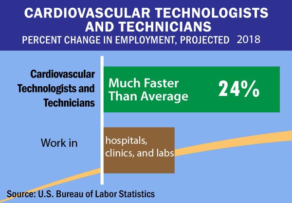 Cardiovascular Technicians